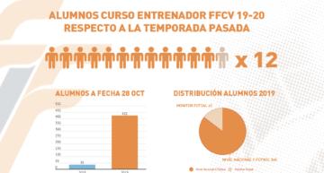 El número de entrenadores y alumnos apuntados a Cursos FFCV se multiplica por doce