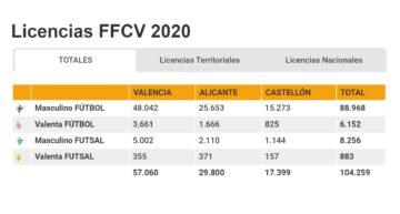 Récord de federados: la FFCV rozó las 105.000 licencias en la temporada 2019-2020