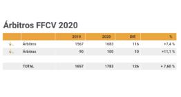100 árbitras en el fútbol valenciano según el Informe FFCV de 2020