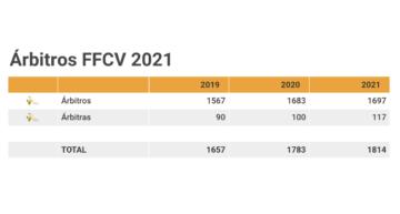 'Sorpasso' en la FFCV, que capta más nuevas árbitras que árbitros en 2021